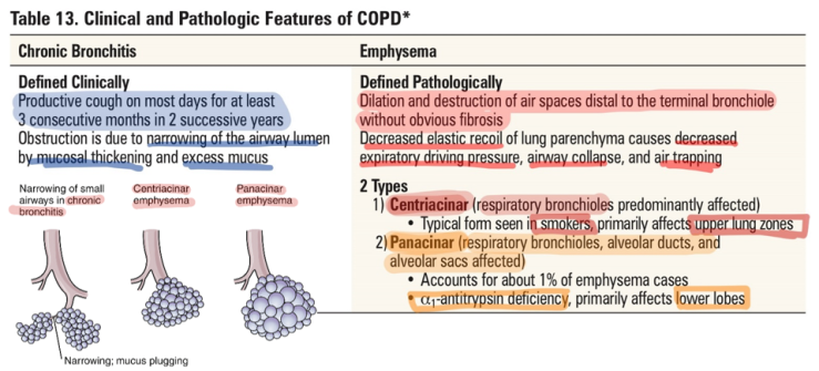 COPD 1