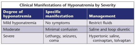 Hyponatremia 4