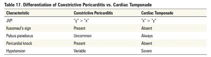 Pericardial diseases 5