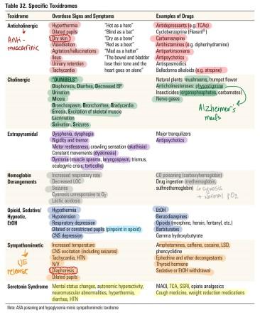 Toxicology 7