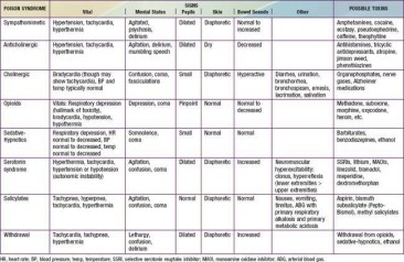 Toxicology 8
