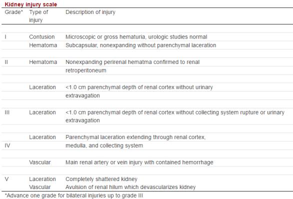 Urological trauma 2